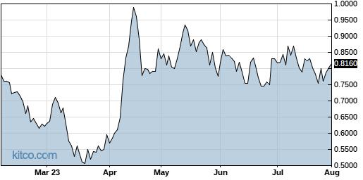 CRIS 6-Month Chart