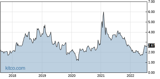 CRNT 5-Year Chart