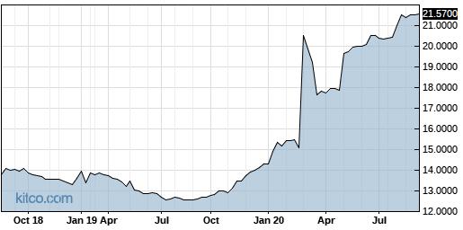 CROL 5-Year Chart