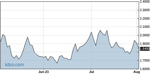 CRON 3-Month Chart