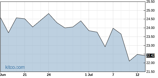 CRTO 1-Month Chart