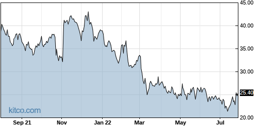 CRTO 1-Year Chart