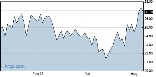 CRTO 3-Month Chart
