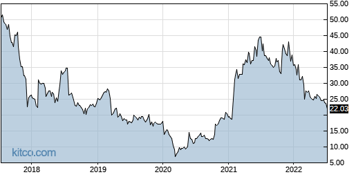 CRTO 5-Year Chart