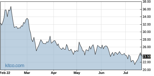 CRTO 6-Month Chart
