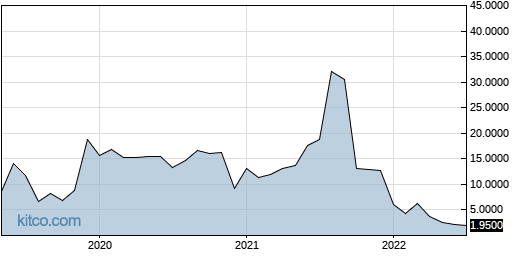 CRTX 10-Year Chart