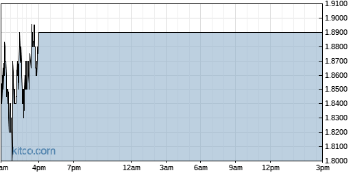 CRTX 1-Day Chart