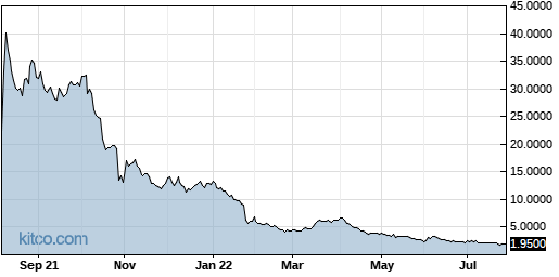 CRTX 1-Year Chart