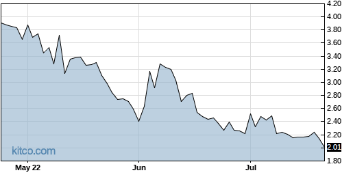 CRTX 3-Month Chart
