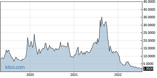 CRTX 5-Year Chart
