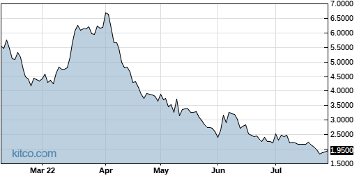 CRTX 6-Month Chart