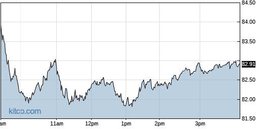 CRUS 1-Day Chart