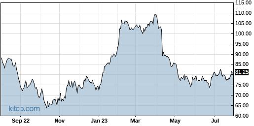 CRUS 1-Year Chart