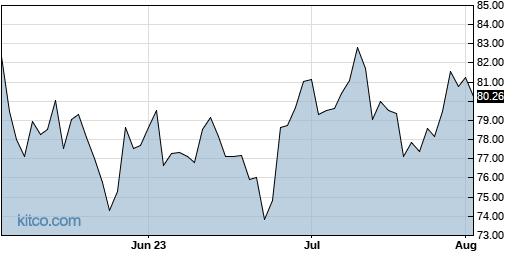 CRUS 3-Month Chart