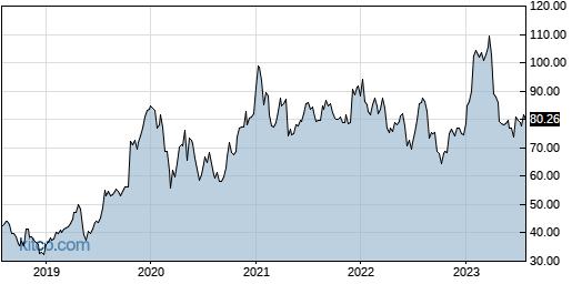 CRUS 5-Year Chart