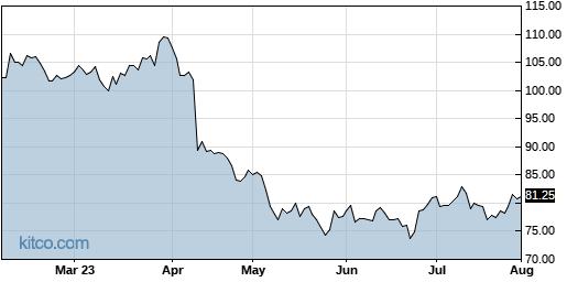 CRUS 6-Month Chart
