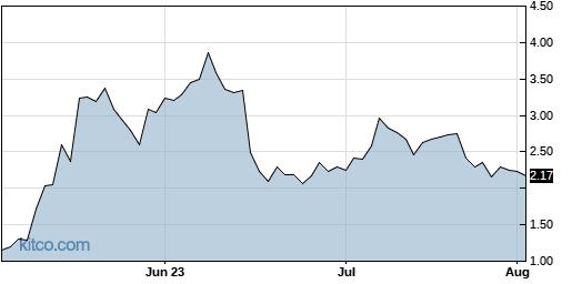 CRVS 3-Month Chart
