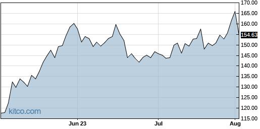 CRWD 3-Month Chart
