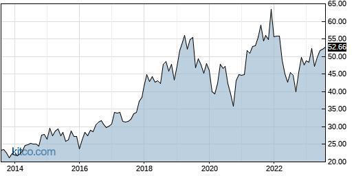 CSCO 10-Year Chart