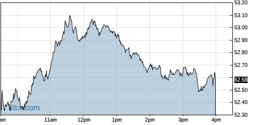 CSCO 1-Day Chart
