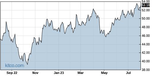 CSCO 1-Year Chart
