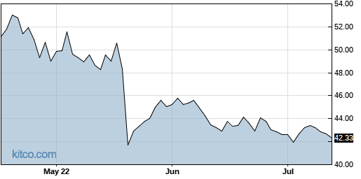 CSCO 3-Month Chart