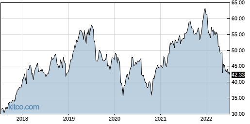 CSCO 5-Year Chart