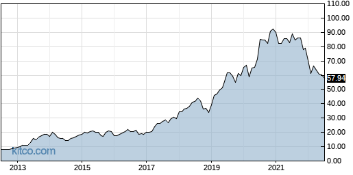 CSGP 10-Year Chart