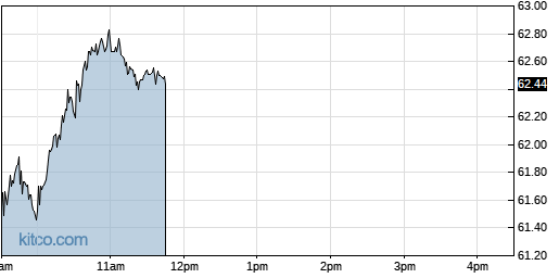 CSGP 1-Day Chart