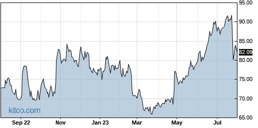 CSGP 1-Year Chart