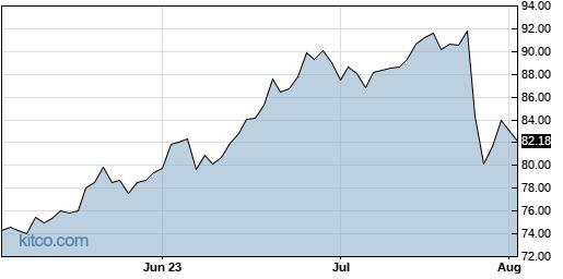 CSGP 3-Month Chart