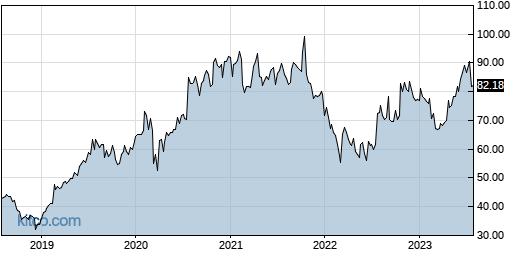 CSGP 5-Year Chart