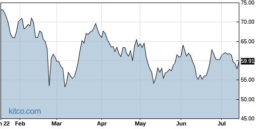 CSGP 6-Month Chart
