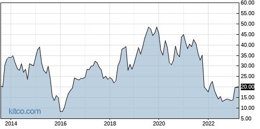 CSII 10-Year Chart