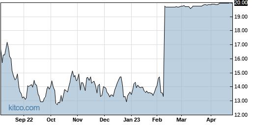 CSII 1-Year Chart