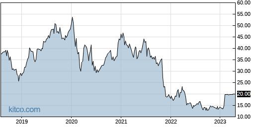 CSII 5-Year Chart