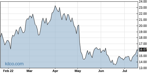 CSII 6-Month Chart