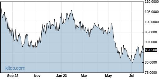 CSIOY 1-Year Chart