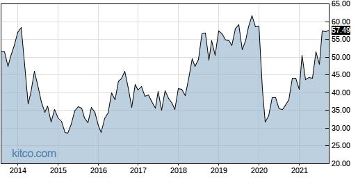 CSOD 10-Year Chart