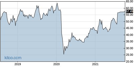CSOD 5-Year Chart