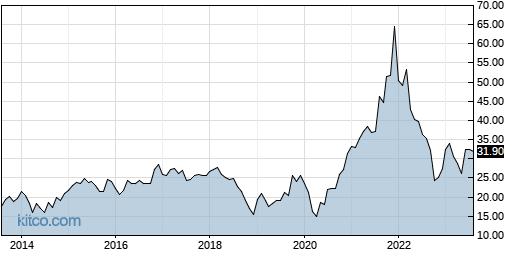 CSV 10-Year Chart