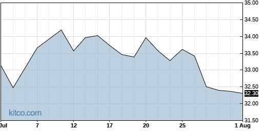 CSV 1-Month Chart