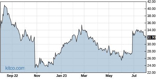 CSV 1-Year Chart