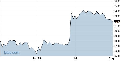 CSV 3-Month Chart