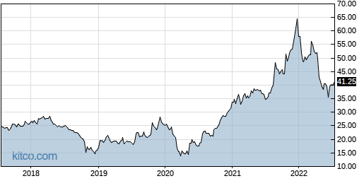 CSV 5-Year Chart