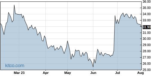 CSV 6-Month Chart