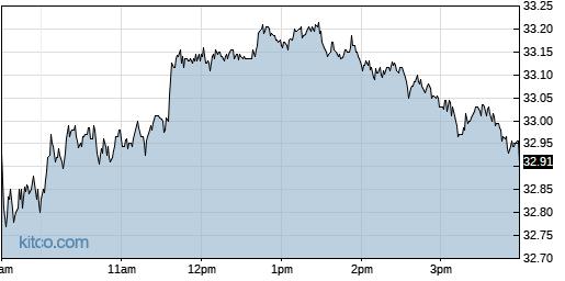 CSX 1-Day Chart