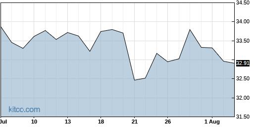 CSX 1-Month Chart