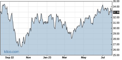 CSX 1-Year Chart