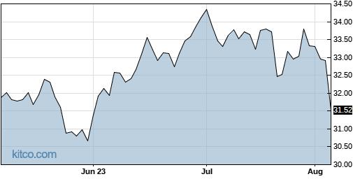 CSX 3-Month Chart